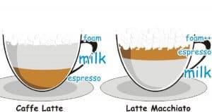 Khác biệt cafe Latte và Macchiato